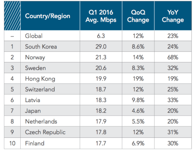 akamai-avg-internet-speed-1q16
