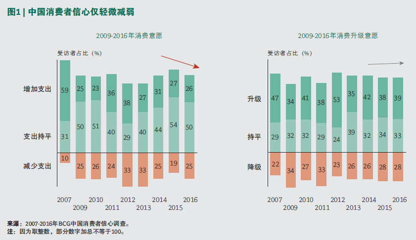 bcg-chinese-consumers-confidence