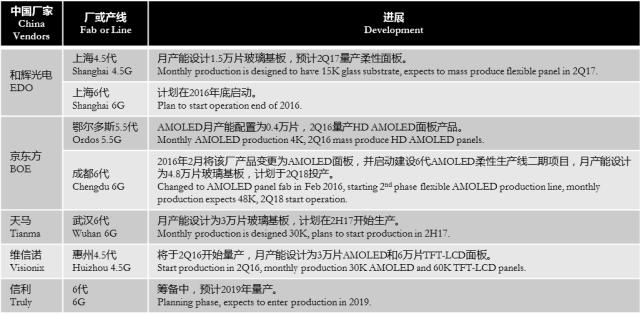 digitimes-amoled-china