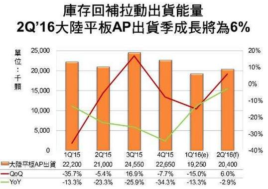 digitimes-china-tablet-ap-2q16