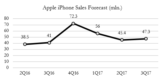 drexel-iphone-sales-forecast