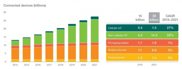 ericsson-connected-devices-2021