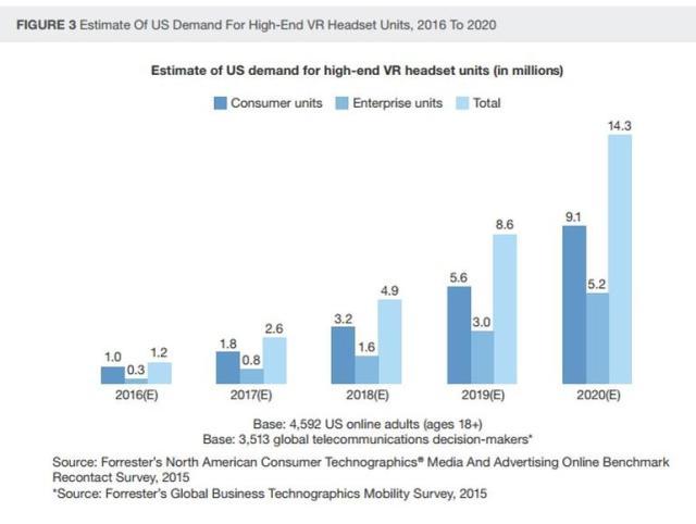 forrester-estimate-us-demand-for-high-end-vr-2016-2020