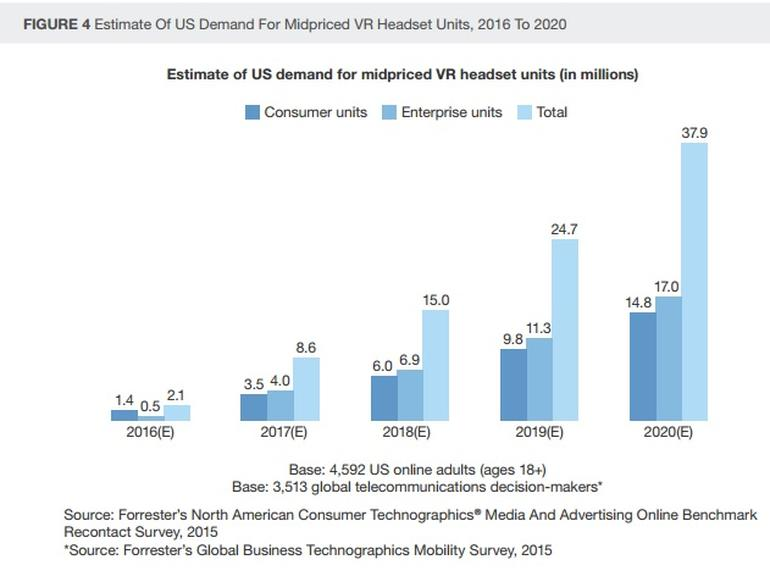 forrester-estimate-us-demand-for-mid-priced-vr-2016-2020