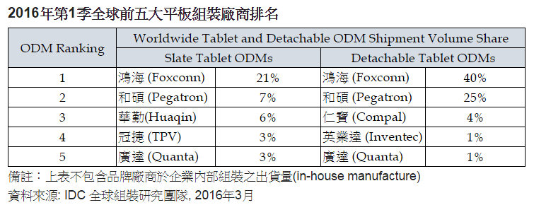 idc-1q16-top-5-tablet-odms