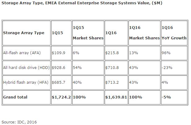 idc-storage-array-type-1q16