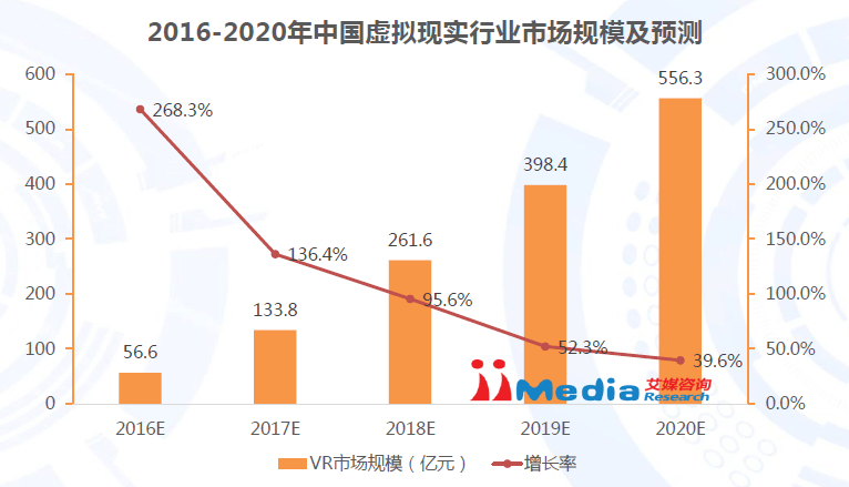 iimediaresearch-2016-2020-china-vr-market-size