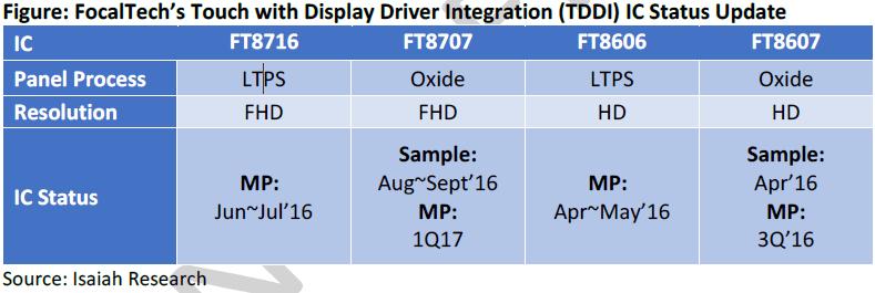isaiahresearch-focaltech-tddi-ic-status-update