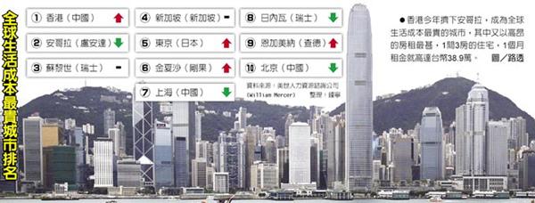 mercer-top-10-cost-of-living-cities