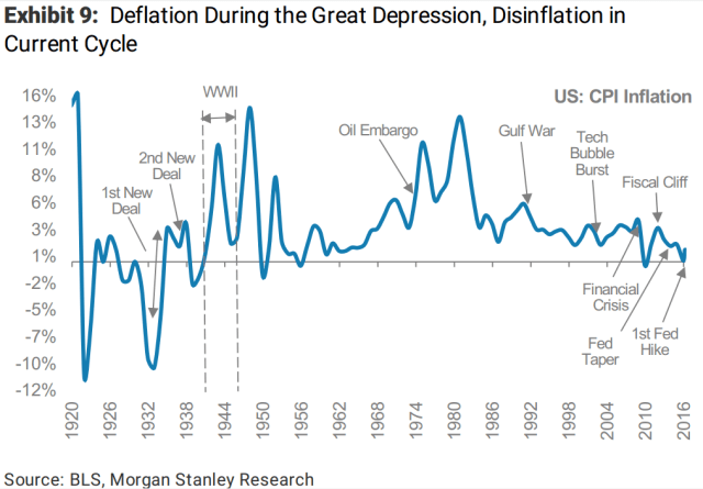 morganstanley-deflation-during-the-great-depression