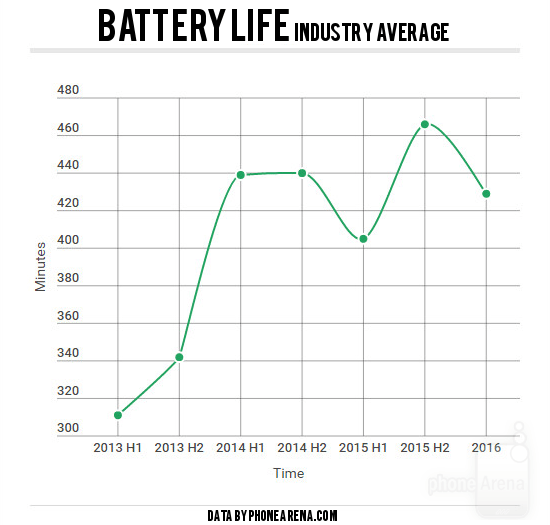 phonearena-battery-life-industry-average