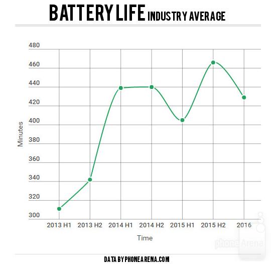 phonearena-battery-life-industry-average