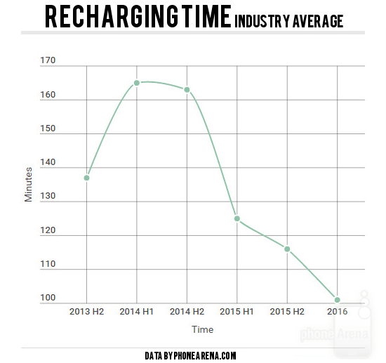 phonearena-industry-average-recharging
