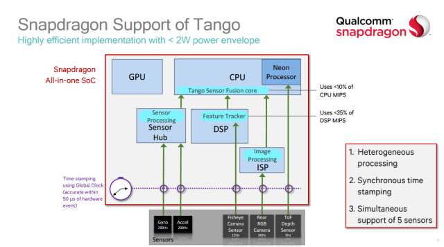 qualcomm-to-support-google-tango