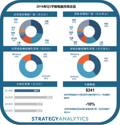 strategyanalytics-1q16-tablet-cn