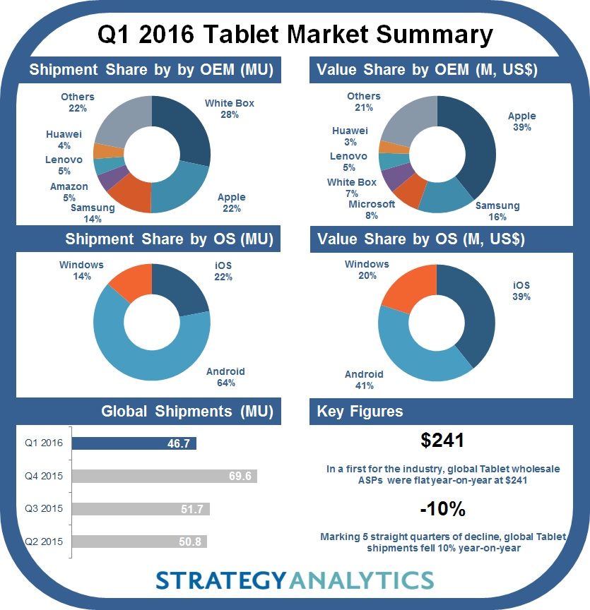 strategyanalytics-1q16-tablet-en