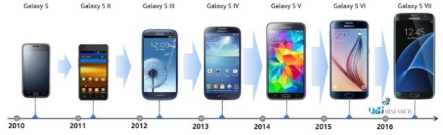 ubiresearch-samsung-galaxy-models