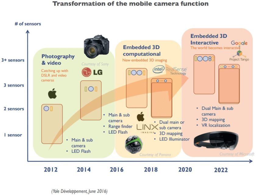 yole-transformation-of-mobile-camera-function