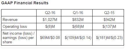 amd-2q16-financial-report