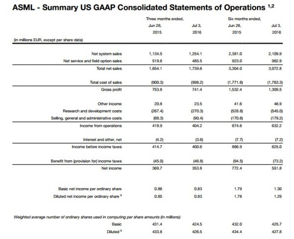 asml-2q16-financial-report