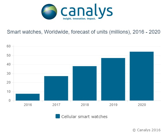 canalys-smartwatches-forecast-2016-2020