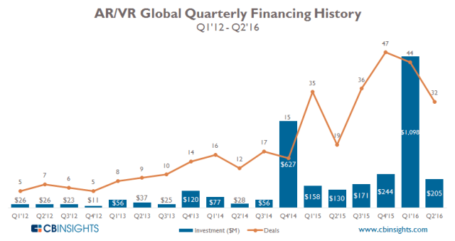 cbinsights-ar-vr-2q16-investment-quarterly