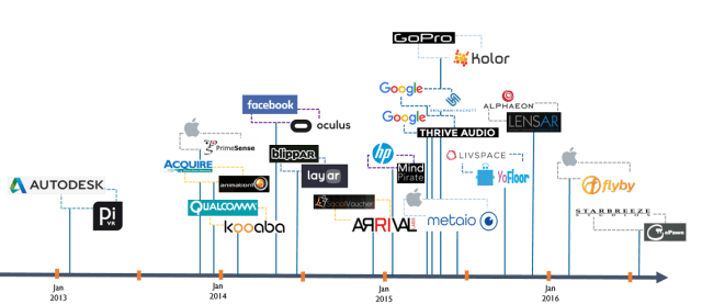 cbinsights-ar-vr-tech-companies-acquisition-history