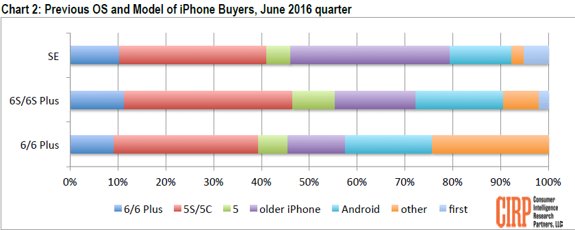 cirp-previous-os-and-model-of-iphone-buyers-june-2016-quarter