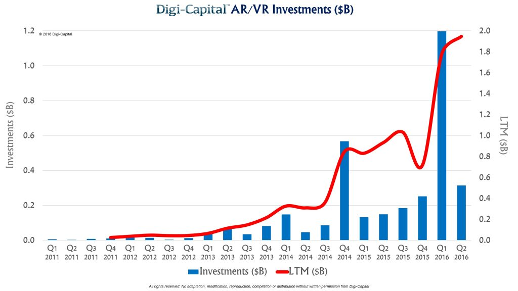 digicapital-ar-vr-investment-2016