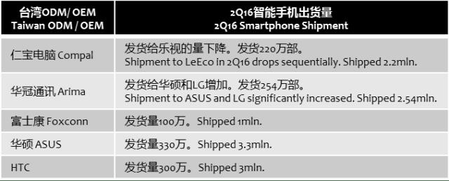 digitimesresearch-taiwan-odm-oem-2q16