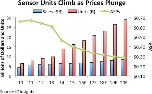 icinsights-sensor-units-climb-as-prices-plunge