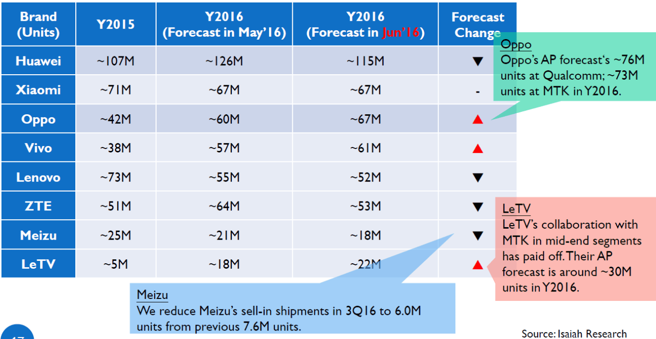 isaiahresearch-2016-smartphone-forecast