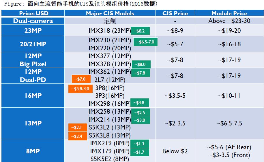 isaiahresearch-cis-module-prices-2q16