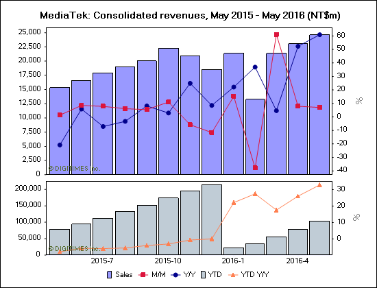mediatek-june-2016-revenue