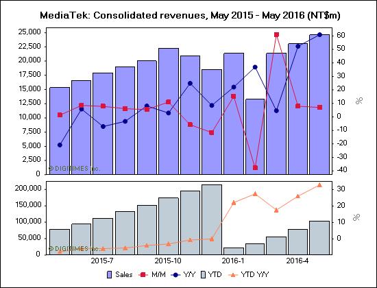 mediatek-june-2016-revenue