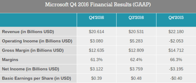 microsoft-q4-2016-financial-results