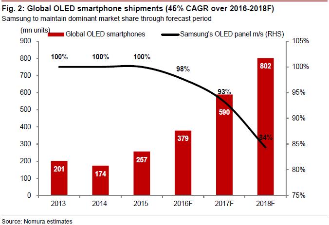 nomura-global-oled-smartphone-shipments-2016-2018