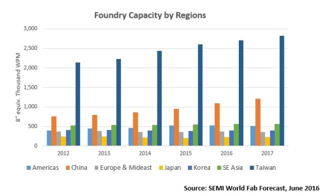 semi-foundry-capacity-by-regions