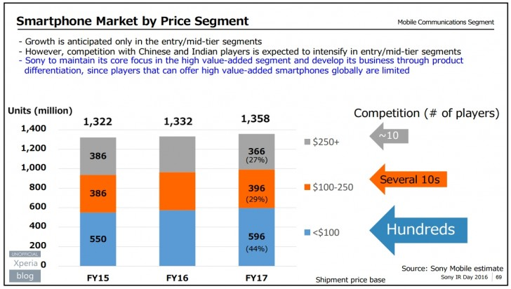 sony-mobile-estimates-price-segment