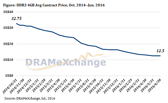 trendforce-dram-contract-prices-3q16