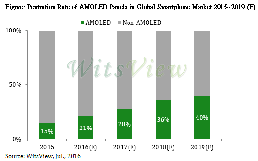 trendforce-penetration-rate-amoled-smartphone-2019