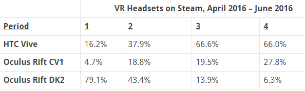 valve-steam-htc-vive-oculus-rift-data