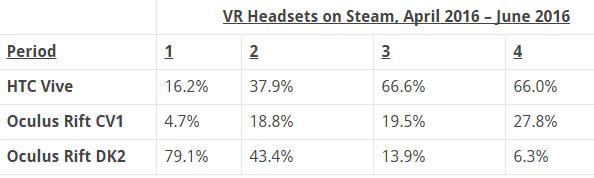 valve-steam-htc-vive-oculus-rift-data