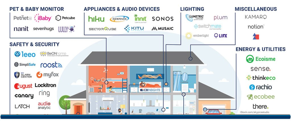 cbinsights-smart-home-companies