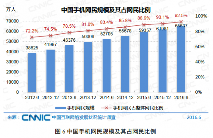 cnnic-china-mobile-internet-penetration-2016