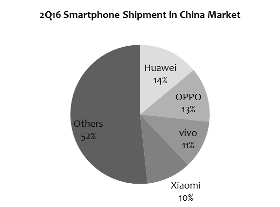 digitimes-2q16-china-smartphone-shipment-share