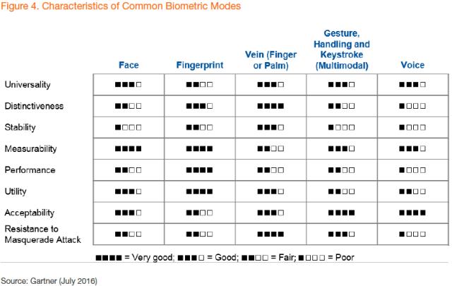 gartner-characteristics-biometrics-modes