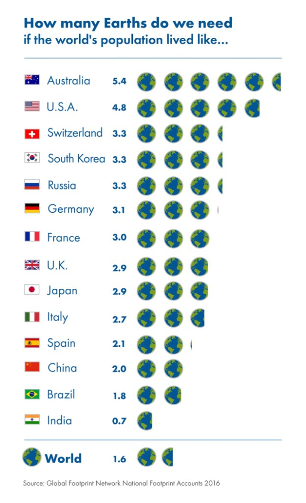 global-footprint-network-how-many-planets-v3