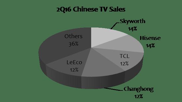 ihs-2q16-chinese-tv