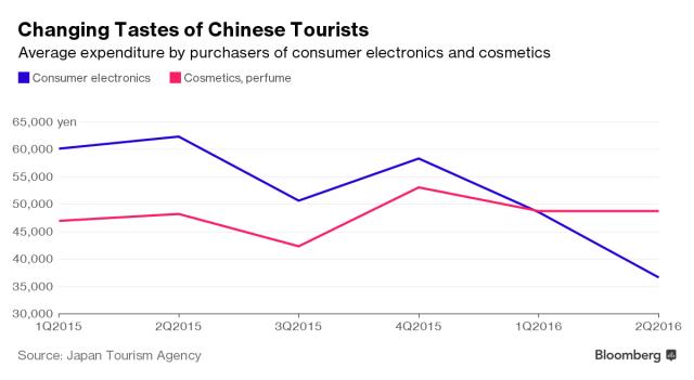japantourismagency-changing-tastes-of-chinese-tourists